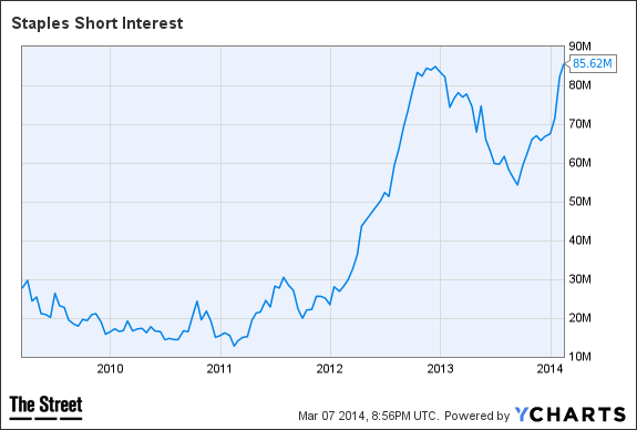 SPLS Short Interest Chart