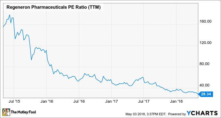 REGN PE Ratio (TTM) Chart