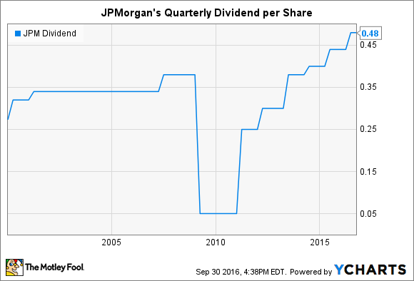 JPM Dividend Chart