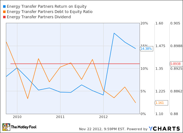 ETP Return on Equity Chart