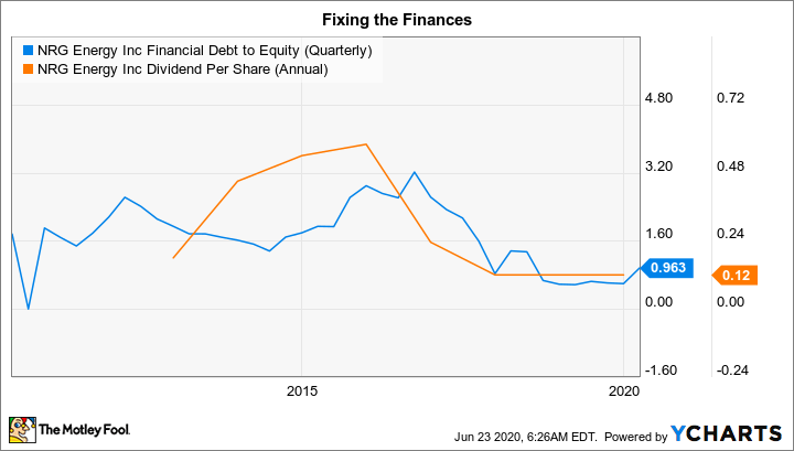 NRG Financial Debt to Equity (Quarterly) Chart