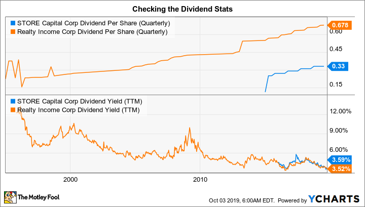 STOR Dividend Per Share (Quarterly) Chart