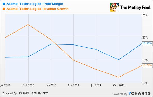 AKAM Profit Margin Chart