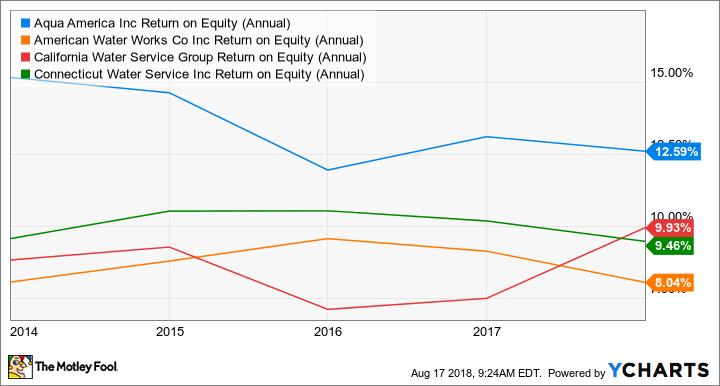 WTR Return on Equity (Annual) Chart