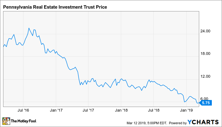 Top Dividend Stocks 2020.This 14 6 Yield Reit Stock Has Tons Of Upside The Motley Fool