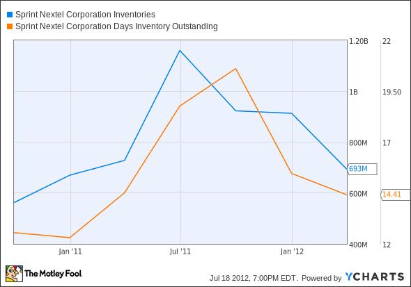 S Inventories Chart