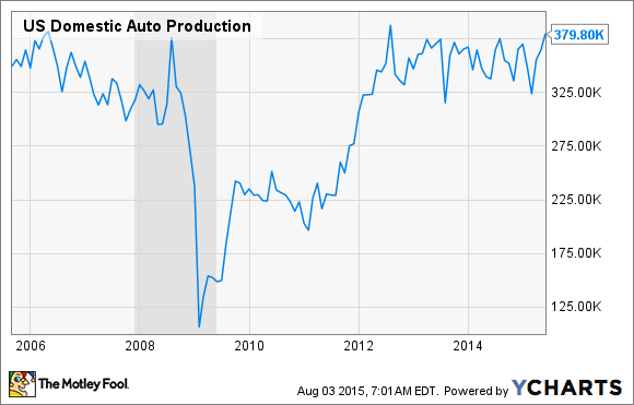 US Domestic Auto Production Chart