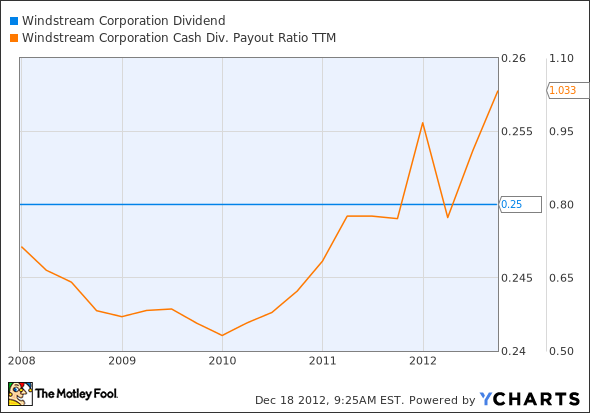 WIN Dividend Chart