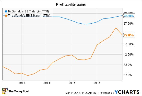 MCD EBIT Margin (TTM) Chart