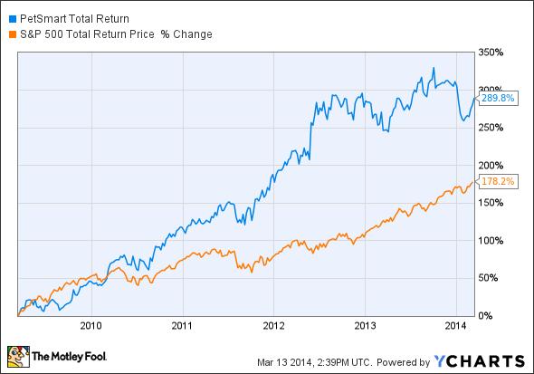 PETM Total Return Price Chart