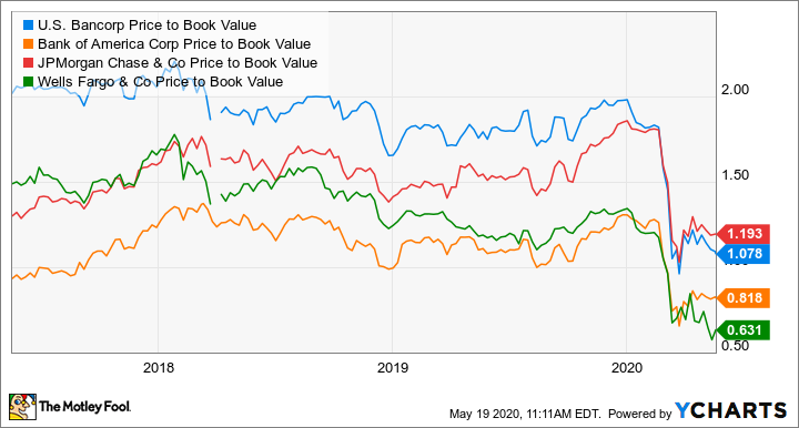 USB Price to Book Value Chart
