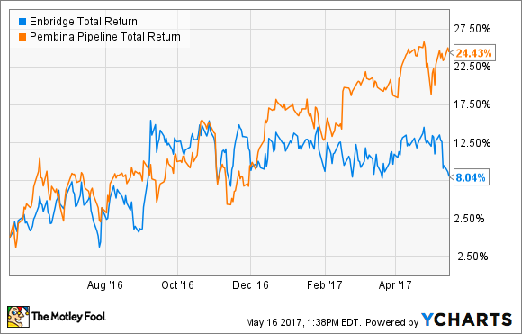 ENB Total Return Price Chart