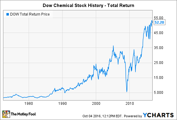 "a profile overview of the company dow chemical Dowdupont investors: discover news and information relating to dow & dupont's merger on december 11, 2015, the dow chemical company (""dow""."