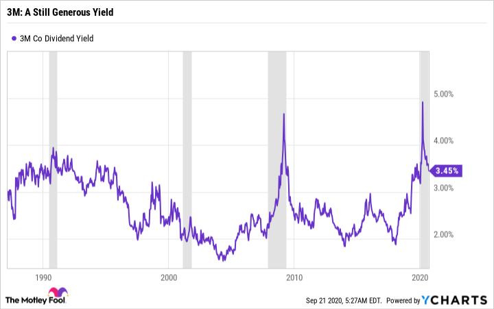 MMM Dividend Yield Chart