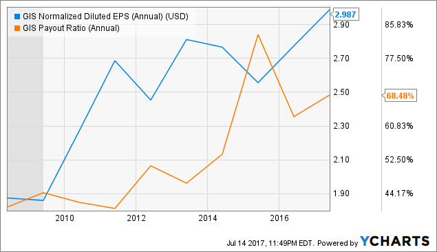 GIS Normalized Diluted EPS (Annual) Chart