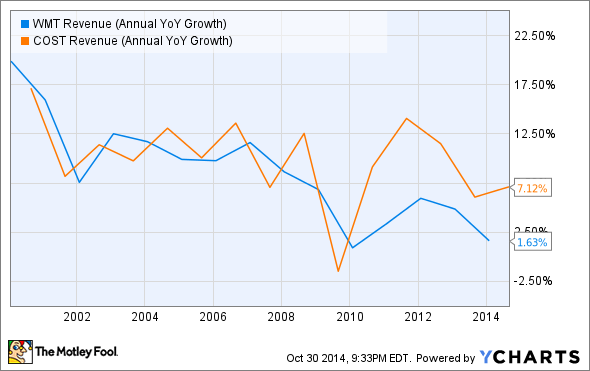 WMT Revenue (Annual YoY Growth) Chart