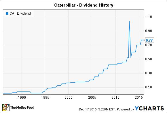 CAT Dividend Chart