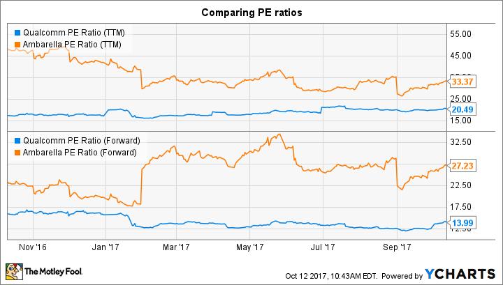 QCOM PE Ratio (TTM) Chart