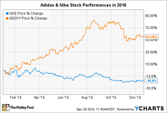pricing nike vs adidas Forget the yankees and red sox the biggest rivalry in sports right now is between nike and under armour.