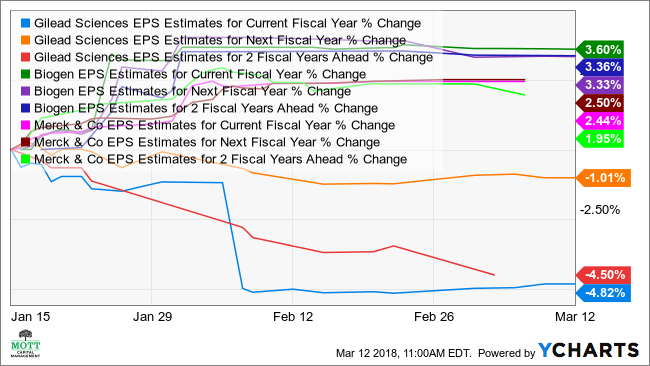 GILD EPS Estimates for Current Fiscal Year Chart