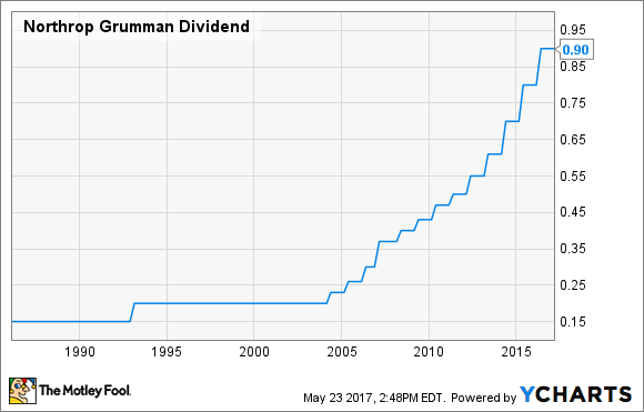 NOC Dividend Chart