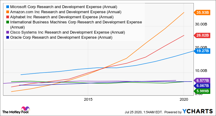 MSFT Research and Development Expense (Annual) Chart