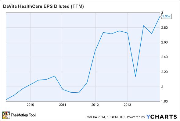 DVA EPS Diluted (TTM) Chart