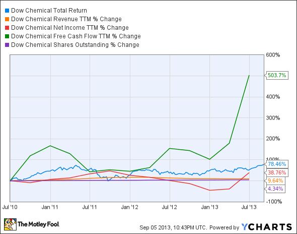 DOW Total Return Price Chart