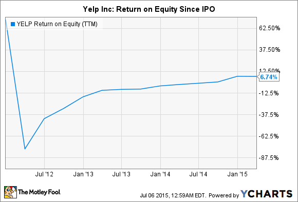 YELP Return on Equity (TTM) Chart