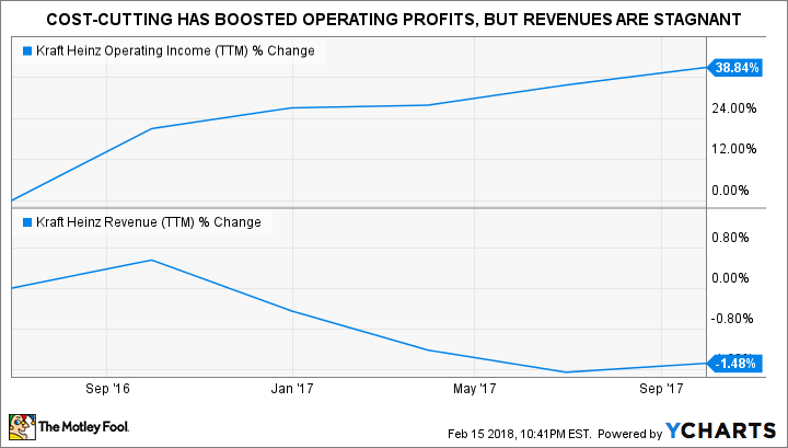 Charts of KHC Operating Income (TTM) and Revenue