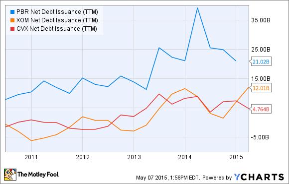 PBR Net Debt Issuance (TTM) Chart