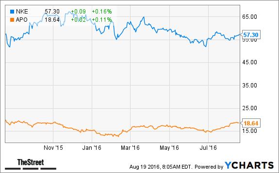 How Will Nike (NKE) Stock React to Supply-Chain Partnership