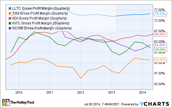 LLTC Gross Profit Margin (Quarterly) Chart