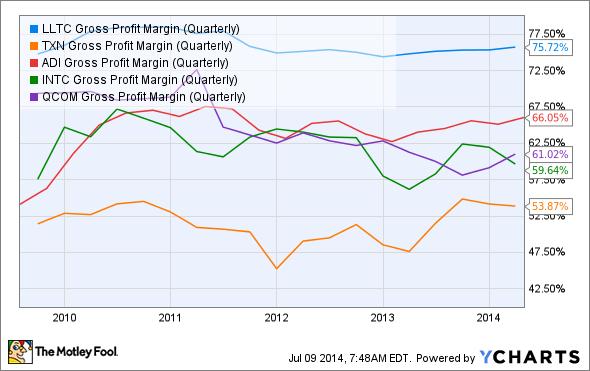 LLTC Gross Profit Margin (Quarterly) Chart