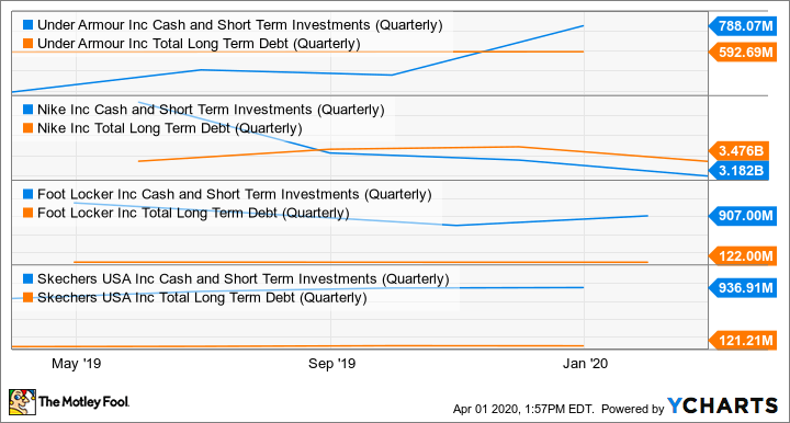 UA Cash and Short Term Investments (Quarterly) Chart