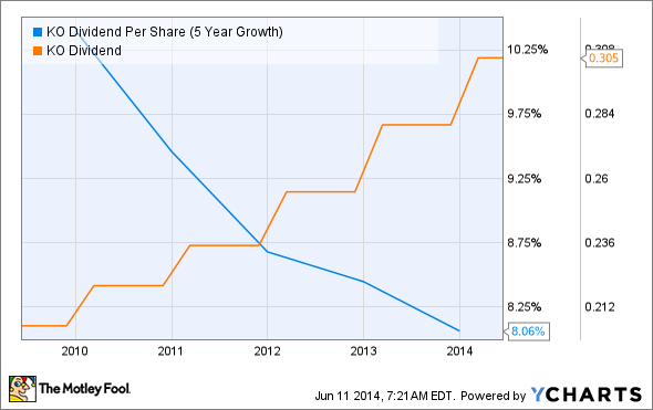 KO Dividend Per Share (5 Year Growth) Chart