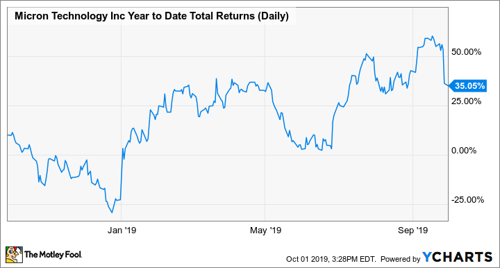 MU Year to Date Total Returns (Daily) Chart