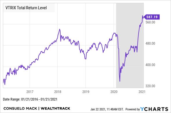 VTRIX Total Return Level Chart