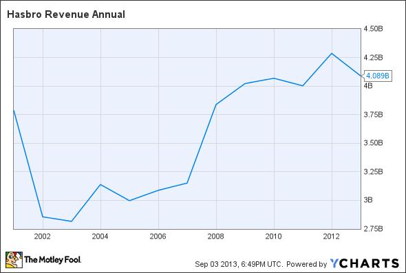 HAS Revenue Annual Chart