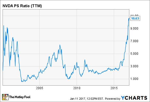 NVDA PS Ratio (TTM) Chart
