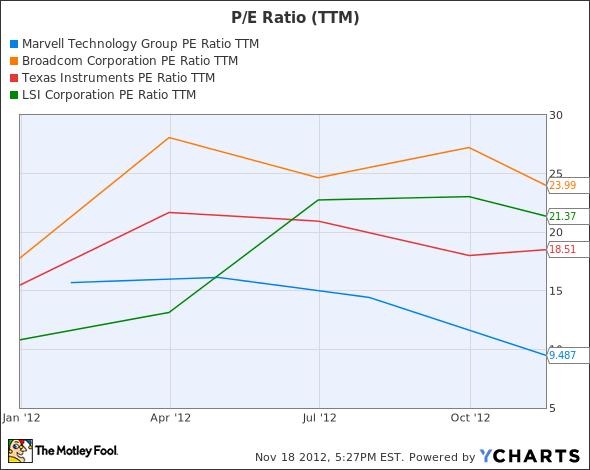 MRVL P/E Ratio TTM Chart