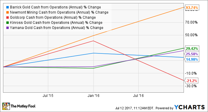 ABX Cash from Operations (Annual) Chart