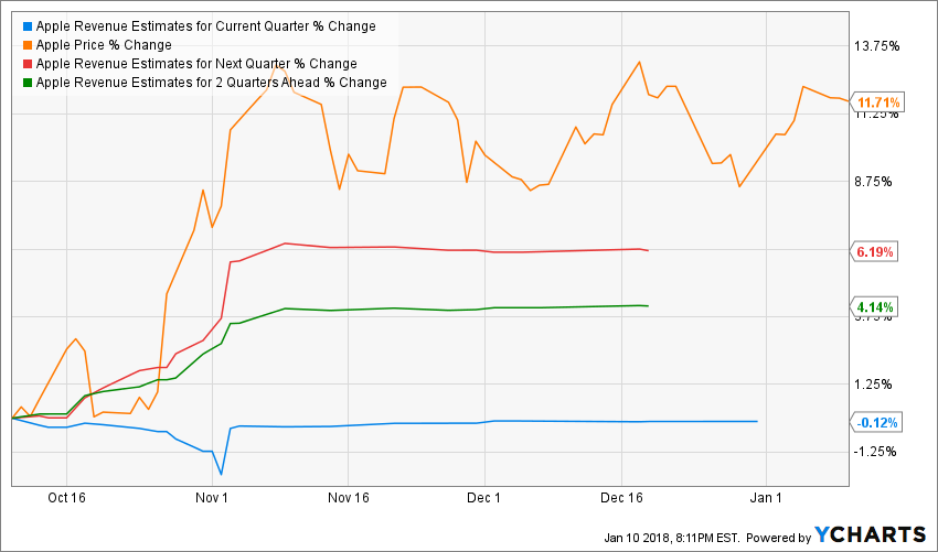 AAPL Revenue Estimates for Current Quarter Chart