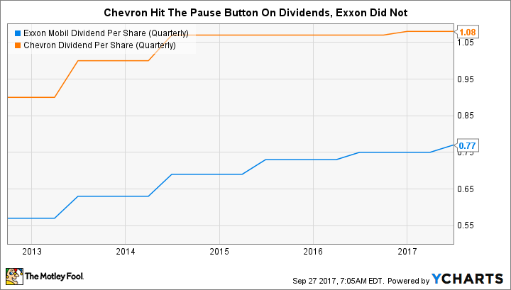 XOM Dividend Per Share (Quarterly) Chart