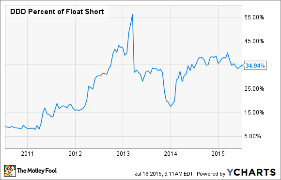 DDD Percent of Float Short Chart