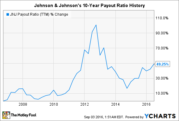 JNJ Payout Ratio (TTM) Chart