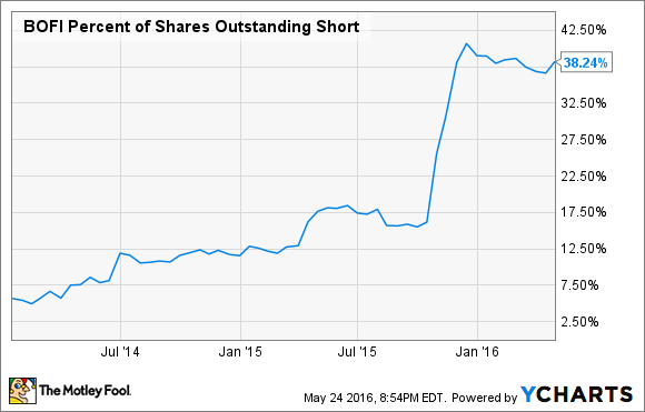 BOFI Percent of Shares Outstanding Short Chart