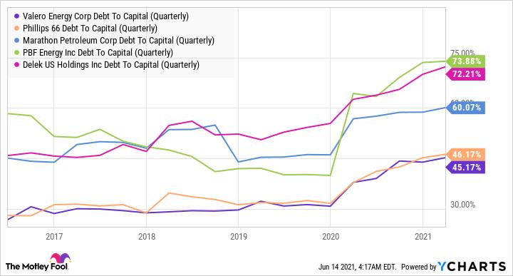 VLO Debt To Capital (Quarterly) Chart