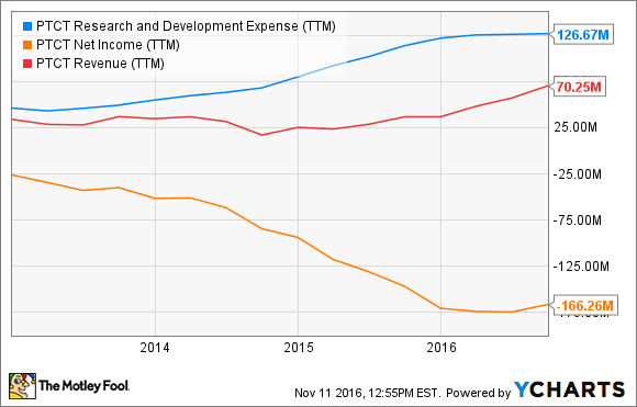 PTCT Research and Development Expense (TTM) Chart