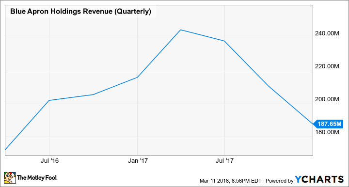 APRN Revenue (Quarterly) Chart